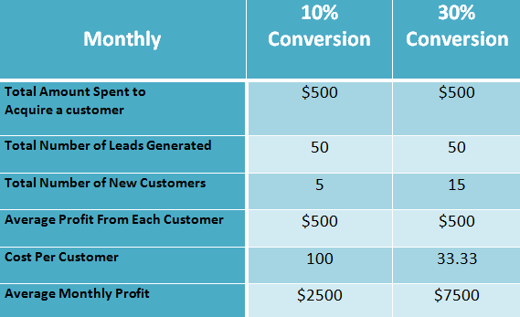 Lead Conversion Chart
