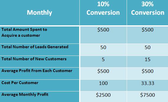 Lead Conversion Chart